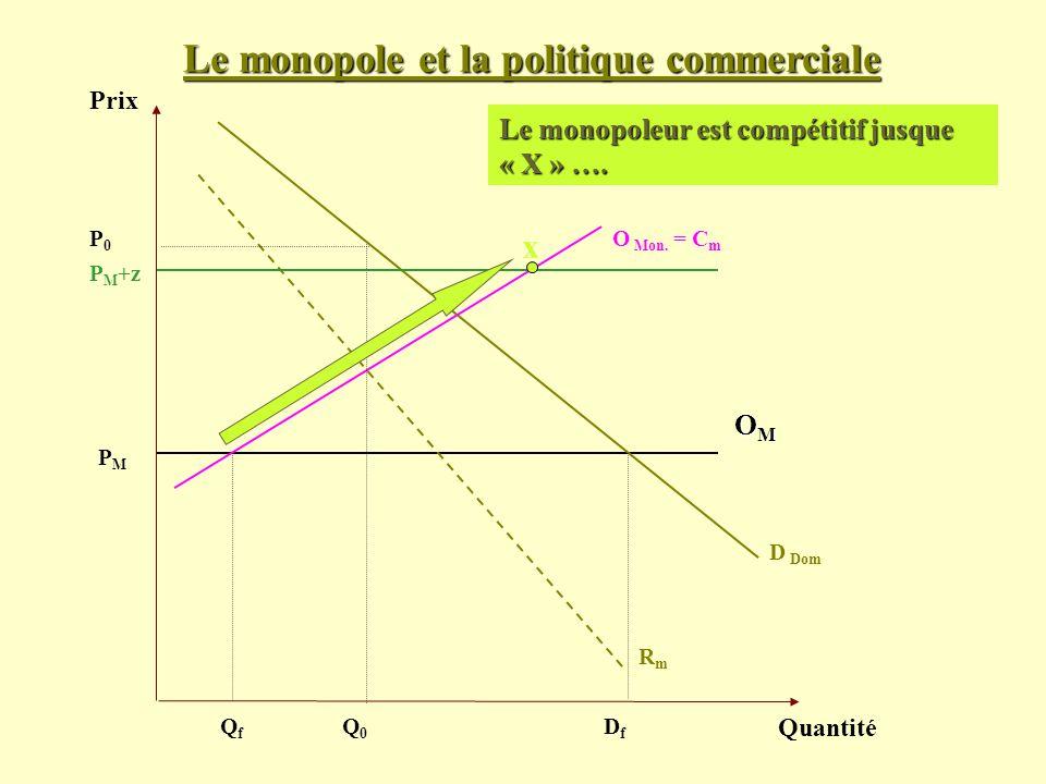 Le monopole et la politique commerciale Prix Quantité D Dom PMPM Le monopoleur est compétitif jusque « X » …. OMOMOMOM O Mon. = C m RmRm P0P0 Q0Q0 QfQ