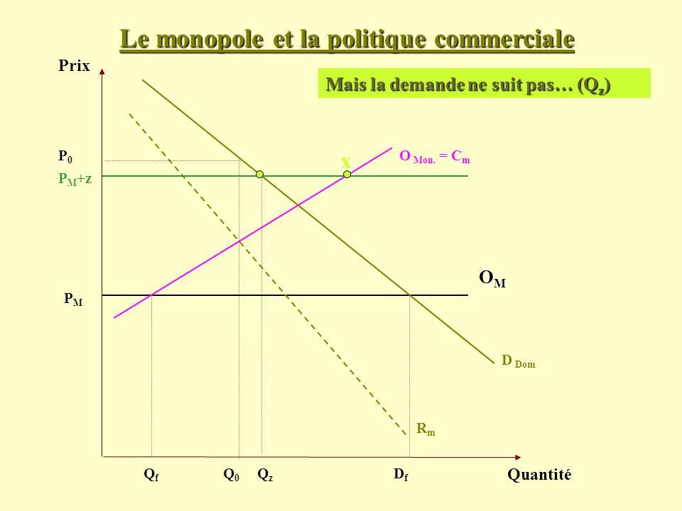 Le monopole et la politique commerciale Prix Quantité D Dom PMPM Mais la demande ne suit pas… (Q z ) OMOMOMOM O Mon. = C m RmRm P0P0 Q0Q0 QfQf DfDf P