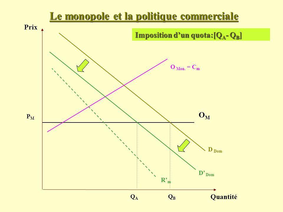 Prix Quantité D Dom PMPM Imposition dun quota:[Q A - Q B ] OMOMOMOM O Mon. = C m RmRm D Dom QAQA QBQB