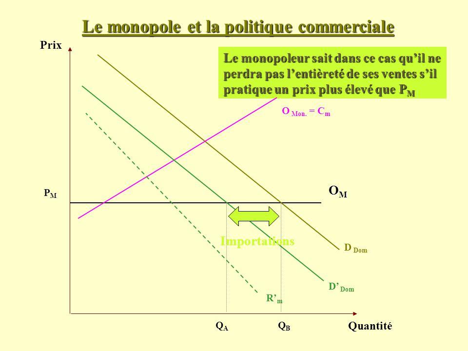 Le monopole et la politique commerciale Prix Quantité D Dom PMPM Le monopoleur sait dans ce cas quil ne perdra pas lentièreté de ses ventes sil pratiq