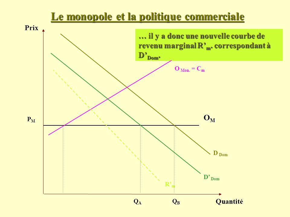 Le monopole et la politique commerciale Prix Quantité D Dom PMPM … il y a donc une nouvelle courbe de revenu marginal R m. correspondant à D Dom. OMOM