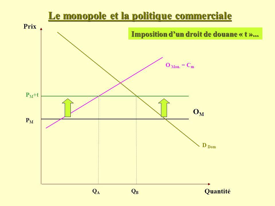 Prix Quantité D Dom PMPM Imposition dun droit de douane « t »... OMOMOMOM O Mon. = C m QAQA P M +t QBQB