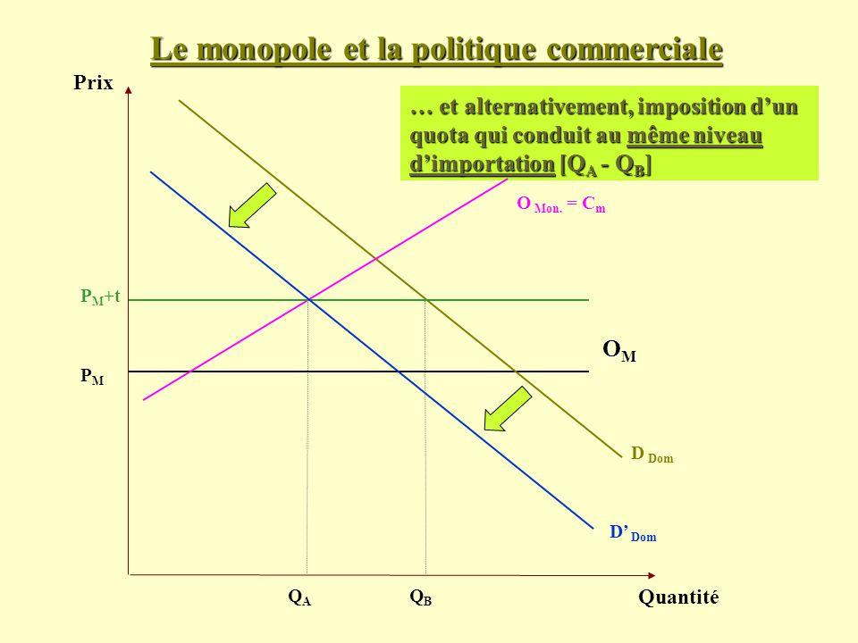 Le monopole et la politique commerciale Prix Quantité D Dom PMPM … et alternativement, imposition dun quota qui conduit au même niveau dimportation [Q