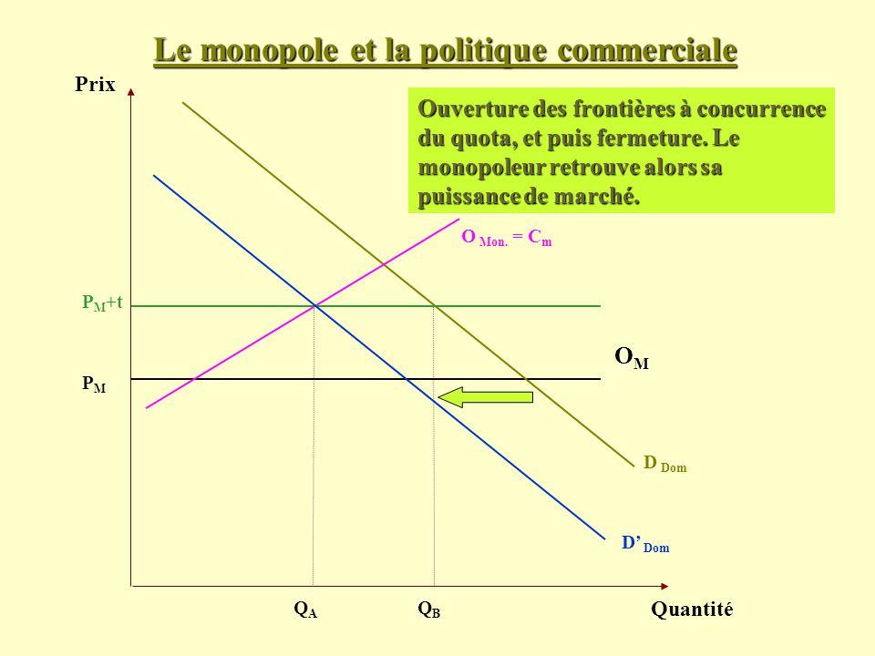 Le monopole et la politique commerciale Prix Quantité D Dom PMPM Ouverture des frontières à concurrence du quota, et puis fermeture. Le monopoleur ret
