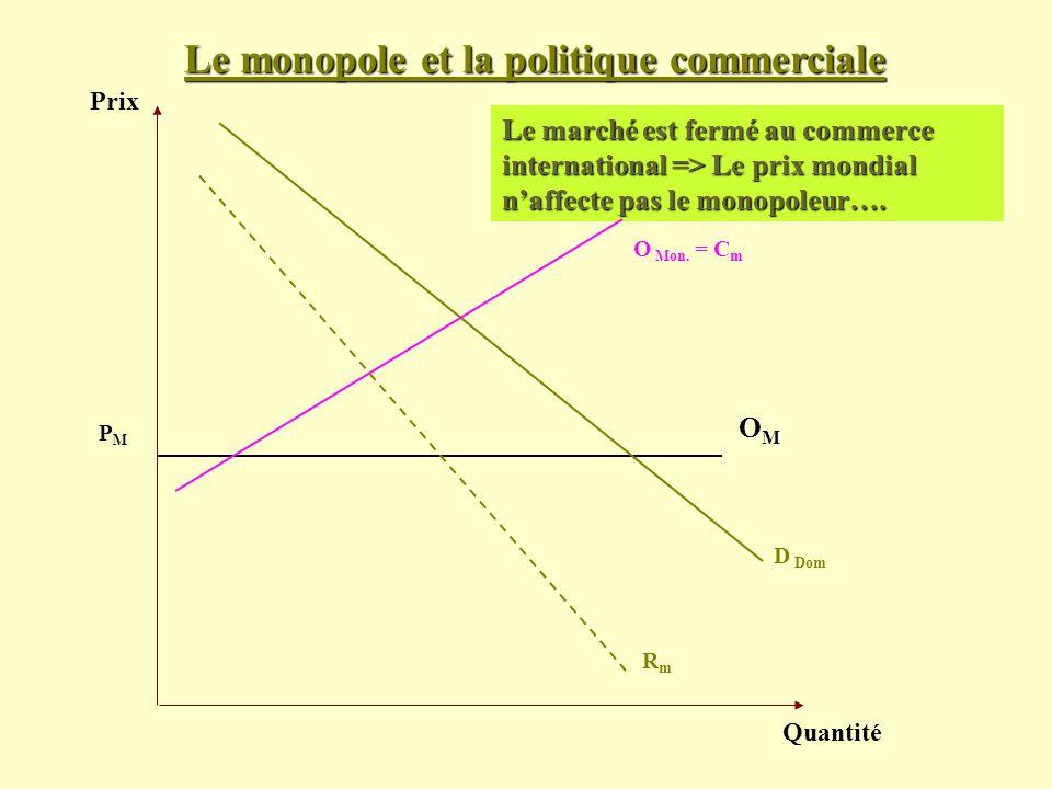 Prix Quantité D Dom PMPM Le marché est fermé au commerce international => Le prix mondial naffecte pas le monopoleur…. OMOMOMOM O Mon. = C m RmRm