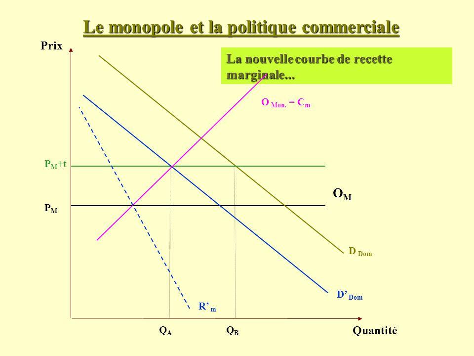 Le monopole et la politique commerciale Prix Quantité D Dom PMPM La nouvelle courbe de recette marginale... OMOMOMOM O Mon. = C m QAQA P M +t QBQB D D