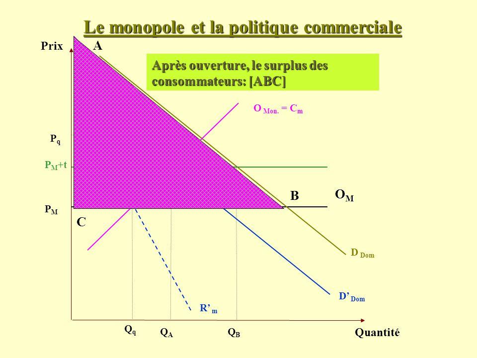 Le monopole et la politique commerciale Prix Quantité D Dom PMPM Après ouverture, le surplus des consommateurs: [ABC] OMOMOMOM O Mon. = C m QAQA P M +