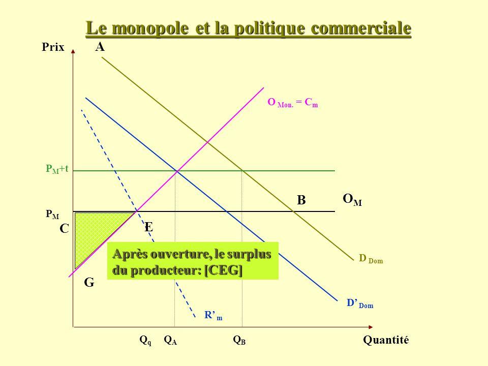 Le monopole et la politique commerciale Prix Quantité D Dom PMPM OMOMOMOM O Mon. = C m QAQA P M +t QBQB D Dom QqQq R m B A CE G C Après ouverture, le