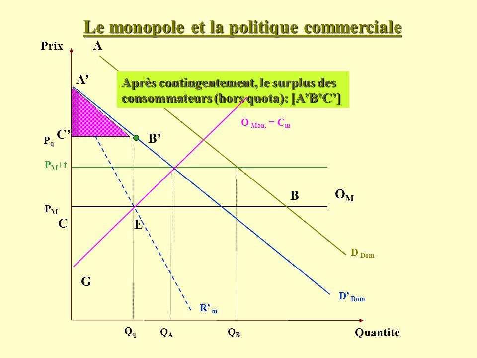 Le monopole et la politique commerciale Prix Quantité D Dom PMPM Après contingentement, le surplus des consommateurs (hors quota): [ABC] OMOMOMOM O Mo
