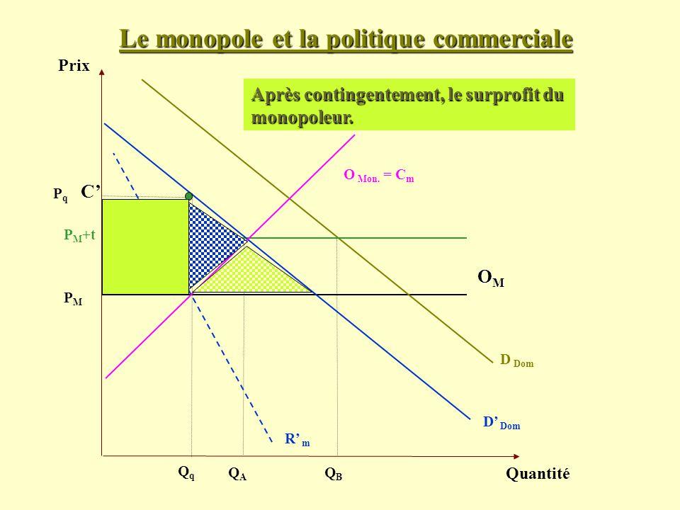 Le monopole et la politique commerciale Prix Quantité D Dom PMPM OMOMOMOM O Mon. = C m QAQA P M +t QBQB D Dom QqQq PqPq R m C Après contingentement, l