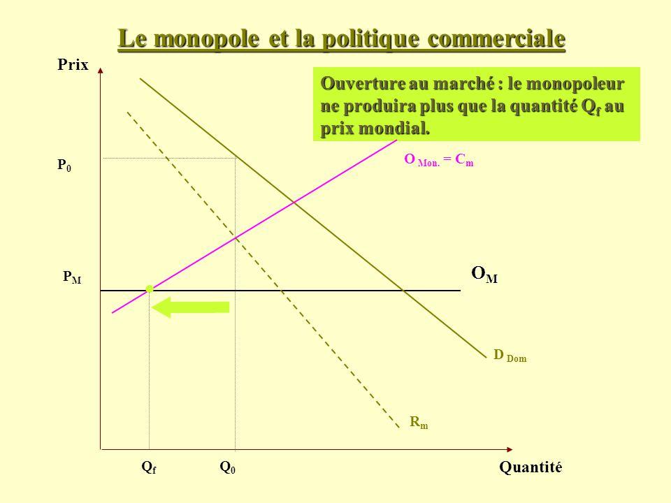 Le monopole et la politique commerciale Prix Quantité D Dom PMPM Ouverture au marché : le monopoleur ne produira plus que la quantité Q f au prix mond