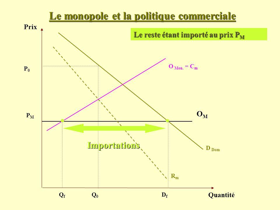 Le monopole et la politique commerciale Prix Quantité D Dom PMPM Le reste étant importé au prix P M OMOMOMOM O Mon. = C m RmRm P0P0 Q0Q0 QfQf DfDf Imp