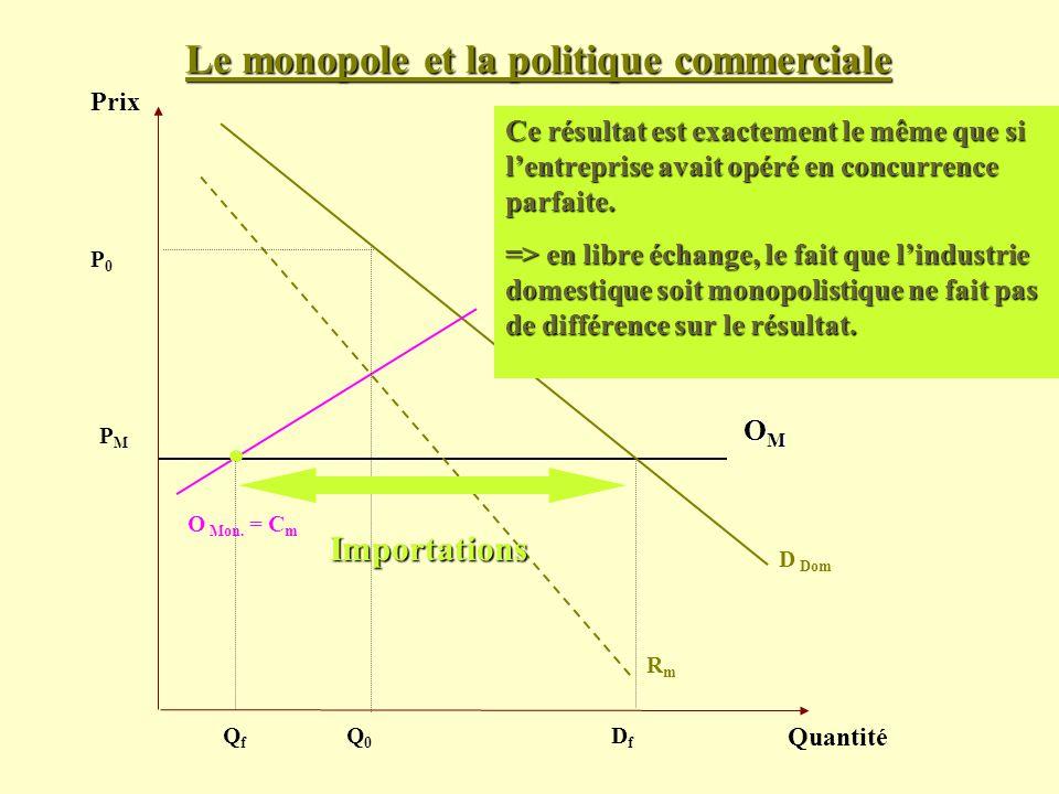 Le monopole et la politique commerciale Prix Quantité D Dom PMPM Ce résultat est exactement le même que si lentreprise avait opéré en concurrence parf