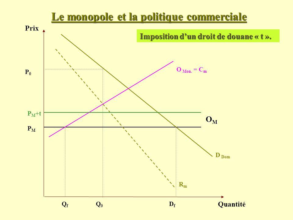 Le monopole et la politique commerciale Prix Quantité D Dom PMPM Imposition dun droit de douane « t ». OMOMOMOM O Mon. = C m RmRm P0P0 Q0Q0 QfQf DfDf