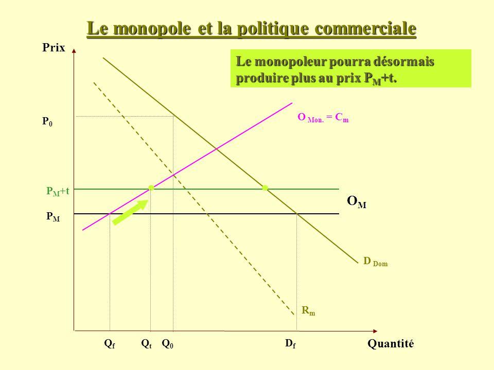 Le monopole et la politique commerciale Prix Quantité D Dom PMPM Le monopoleur pourra désormais produire plus au prix P M +t. OMOMOMOM O Mon. = C m Rm