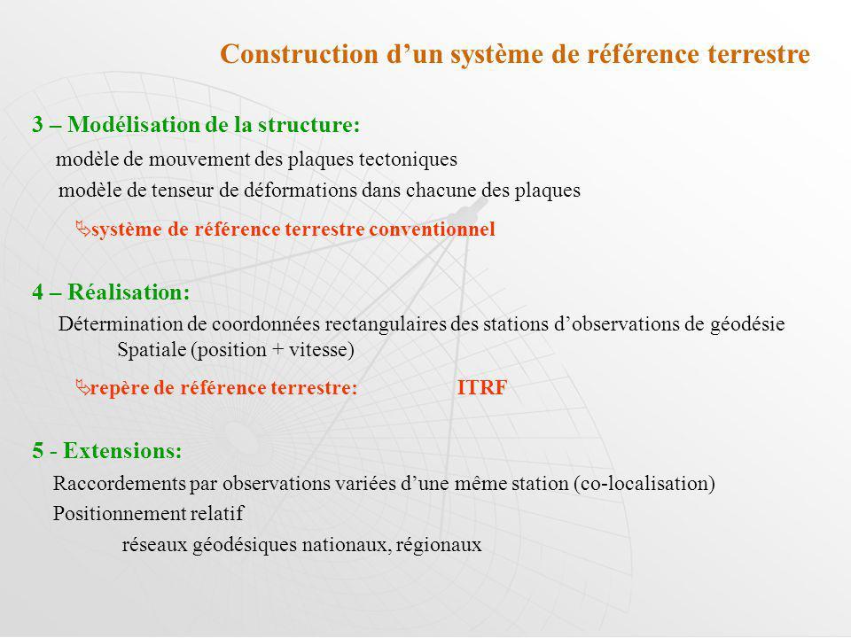 3 – Modélisation de la structure: modèle de mouvement des plaques tectoniques modèle de tenseur de déformations dans chacune des plaques système de référence terrestre conventionnel 4 – Réalisation: Détermination de coordonnées rectangulaires des stations dobservations de géodésie Spatiale (position + vitesse) repère de référence terrestre:ITRF 5 - Extensions: Raccordements par observations variées dune même station (co-localisation) Positionnement relatif réseaux géodésiques nationaux, régionaux Construction dun système de référence terrestre
