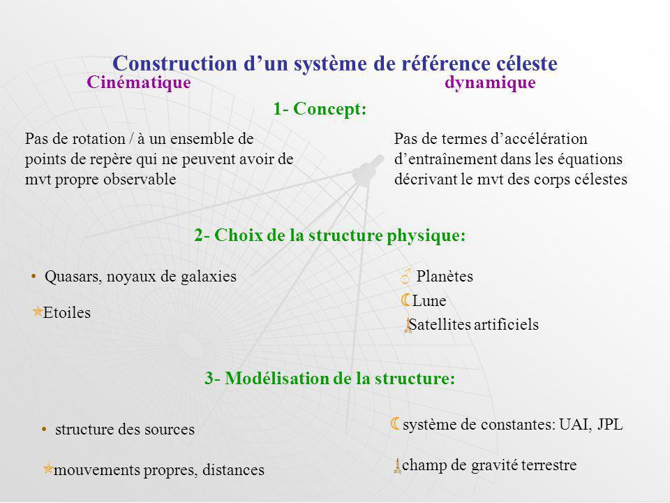 Construction dun système de référence céleste Cinématique dynamique 1- Concept: Pas de rotation / à un ensemble de points de repère qui ne peuvent avo
