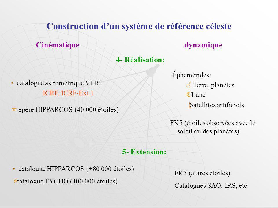 Construction dun système de référence céleste Cinématique dynamique 4- Réalisation: 5- Extension: catalogue HIPPARCOS (+80 000 étoiles) catalogue TYCH