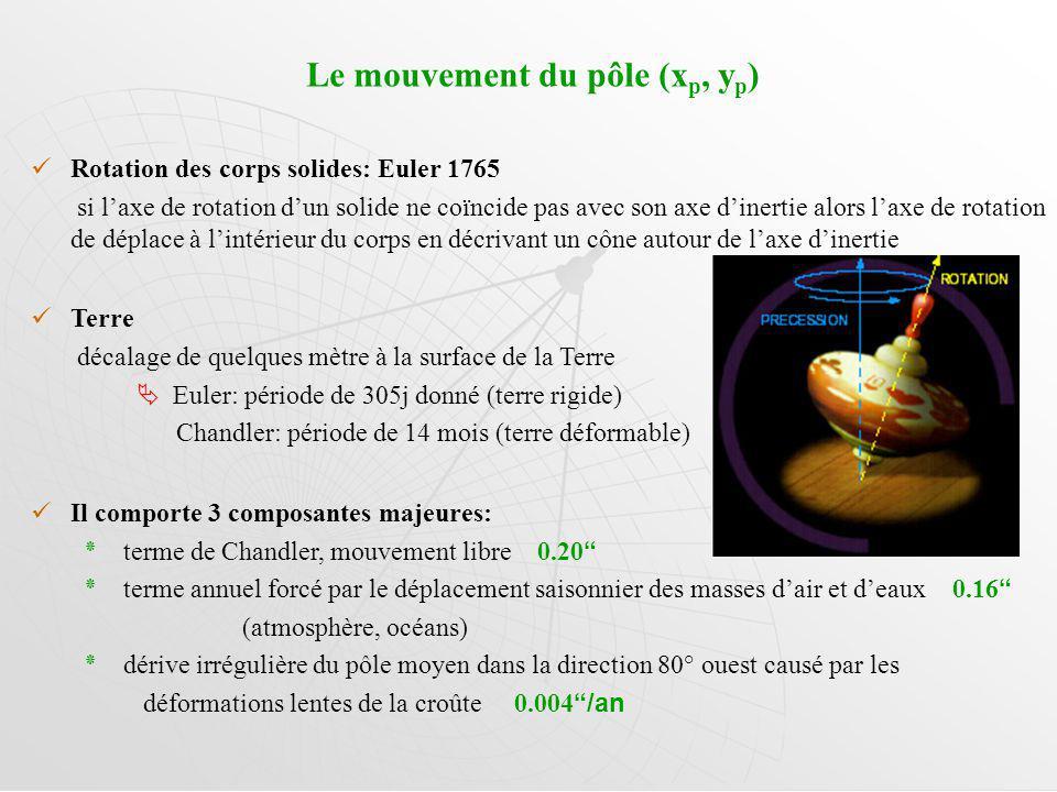 Le mouvement du pôle (x p, y p ) Rotation des corps solides: Euler 1765 si laxe de rotation dun solide ne coïncide pas avec son axe dinertie alors laxe de rotation de déplace à lintérieur du corps en décrivant un cône autour de laxe dinertie Terre décalage de quelques mètre à la surface de la Terre Euler: période de 305j donné (terre rigide) Chandler: période de 14 mois (terre déformable) Il comporte 3 composantes majeures: ٭terme de Chandler, mouvement libre 0.20 ٭terme annuel forcé par le déplacement saisonnier des masses dair et deaux 0.16 (atmosphère, océans) ٭dérive irrégulière du pôle moyen dans la direction 80° ouest causé par les déformations lentes de la croûte 0.004 /an