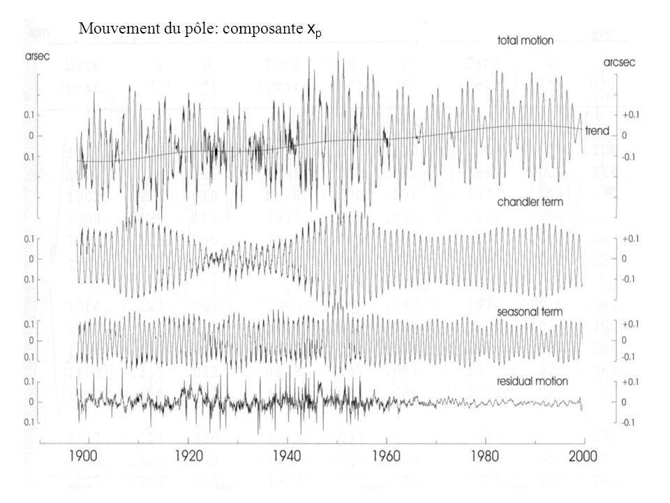 Mouvement du pôle: composante x p