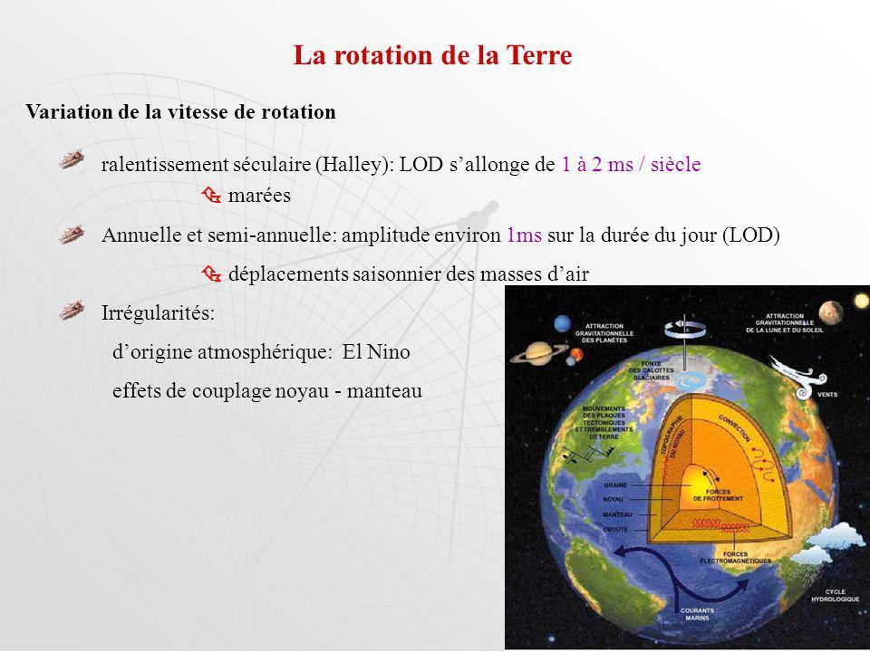La rotation de la Terre Variation de la vitesse de rotation ralentissement séculaire (Halley): LOD sallonge de 1 à 2 ms / siècle marées Annuelle et semi-annuelle: amplitude environ 1ms sur la durée du jour (LOD) déplacements saisonnier des masses dair Irrégularités: dorigine atmosphérique: El Nino effets de couplage noyau - manteau