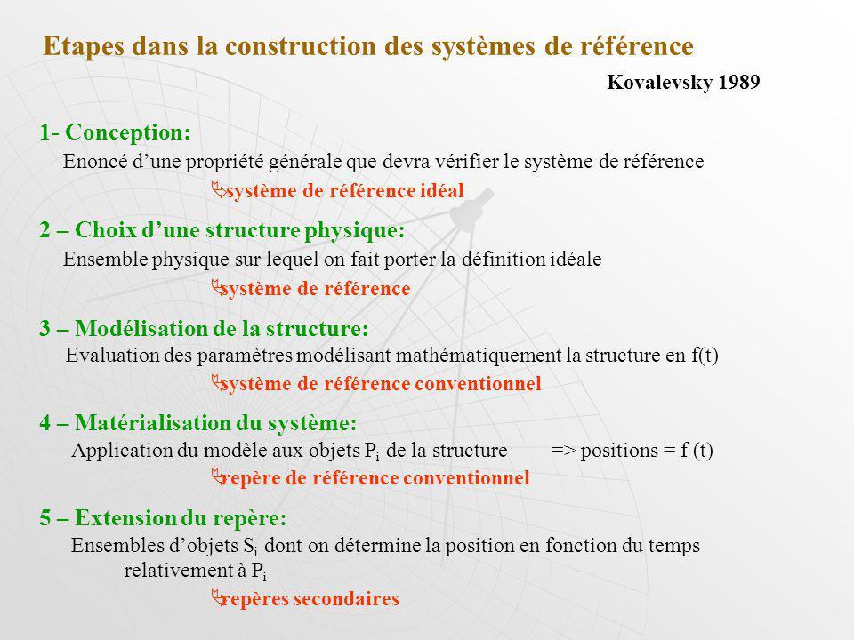Etapes dans la construction des systèmes de référence Kovalevsky 1989 1- Conception: Enoncé dune propriété générale que devra vérifier le système de référence système de référence idéal 2 – Choix dune structure physique: Ensemble physique sur lequel on fait porter la définition idéale système de référence 3 – Modélisation de la structure: Evaluation des paramètres modélisant mathématiquement la structure en f(t) système de référence conventionnel 4 – Matérialisation du système: Application du modèle aux objets P i de la structure => positions = f (t) repère de référence conventionnel 5 – Extension du repère: Ensembles dobjets S i dont on détermine la position en fonction du temps relativement à P i repères secondaires