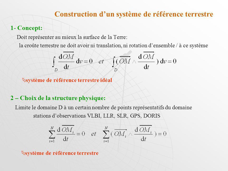Construction dun système de référence terrestre 1- Concept: Doit représenter au mieux la surface de la Terre: la croûte terrestre ne doit avoir ni tra