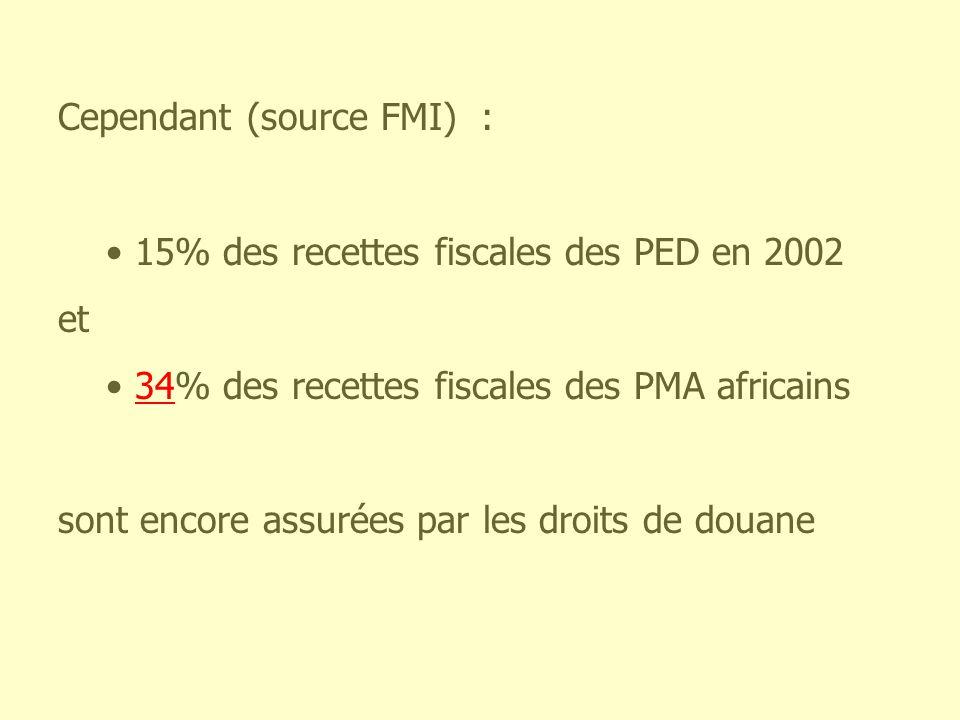 Cependant (source FMI) : 15% des recettes fiscales des PED en 2002 et 34% des recettes fiscales des PMA africains sont encore assurées par les droits