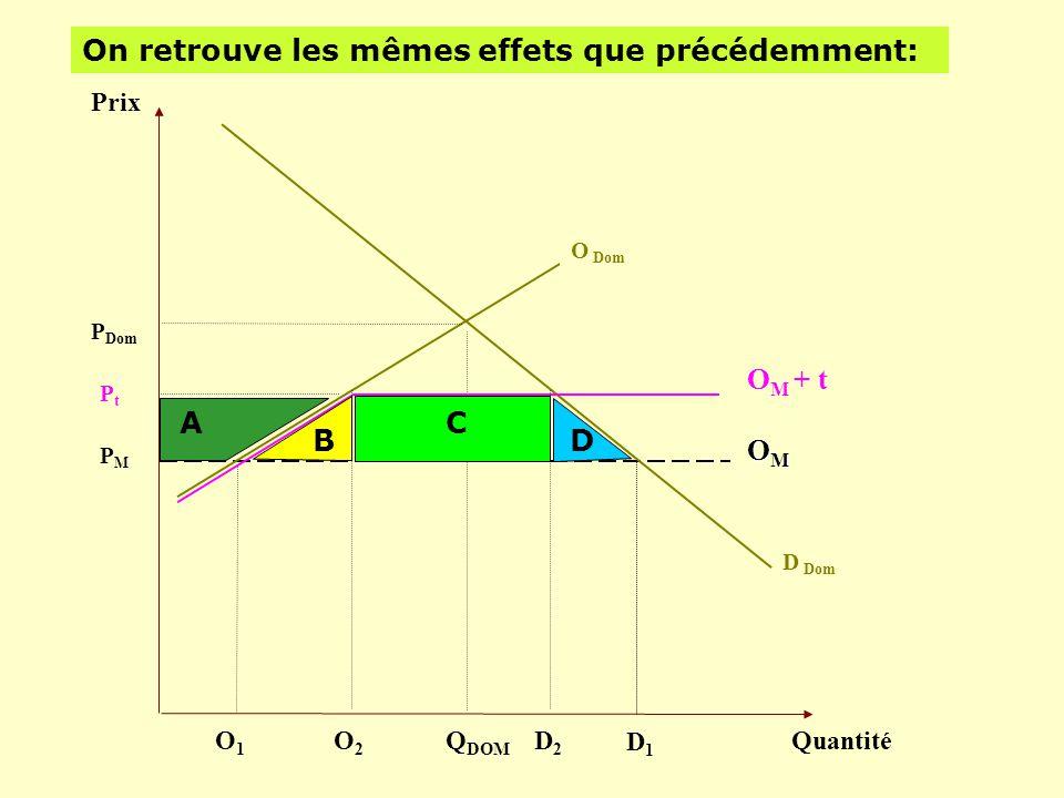 Prix Quantité D Dom PMPM Q DOM OMOMOMOM P Dom O Dom On retrouve les mêmes effets que précédemment: D1D1 O1O1 PtPt O M + t A B C D O2O2 D2D2