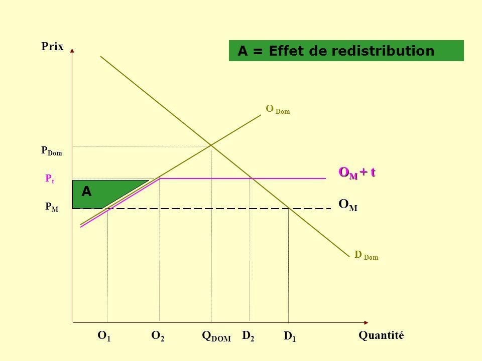 Prix Quantité D Dom PMPM Q DOM OMOMOMOM P Dom O Dom A = Effet de redistribution D1D1 O1O1 PtPt O M + t A O2O2 D2D2