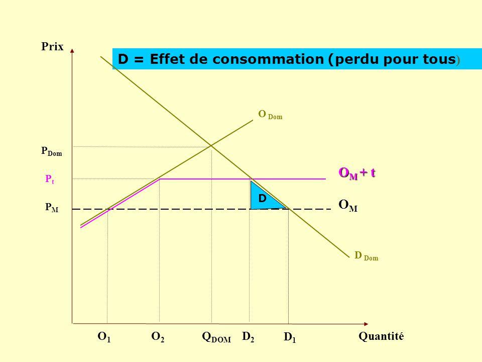 Prix Quantité D Dom PMPM Q DOM OMOMOMOM P Dom O Dom D = Effet de consommation (perdu pour tous ) D1D1 O1O1 PtPt O M + t D O2O2 D2D2