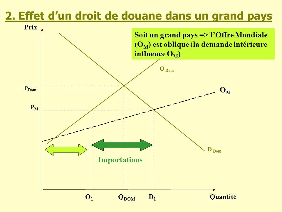 Prix Quantité D Dom PMPM Q DOM Soit un grand pays => lOffre Mondiale (O M ) est oblique (la demande intérieure influence O M ) OMOMOMOM P Dom O Dom D1