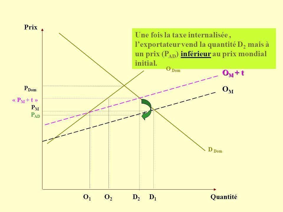 Prix Quantité D Dom PMPM Une fois la taxe internalisée, lexportateur vend la quantité D 2 mais à un prix (P AD ) inférieur au prix mondial initial. OM