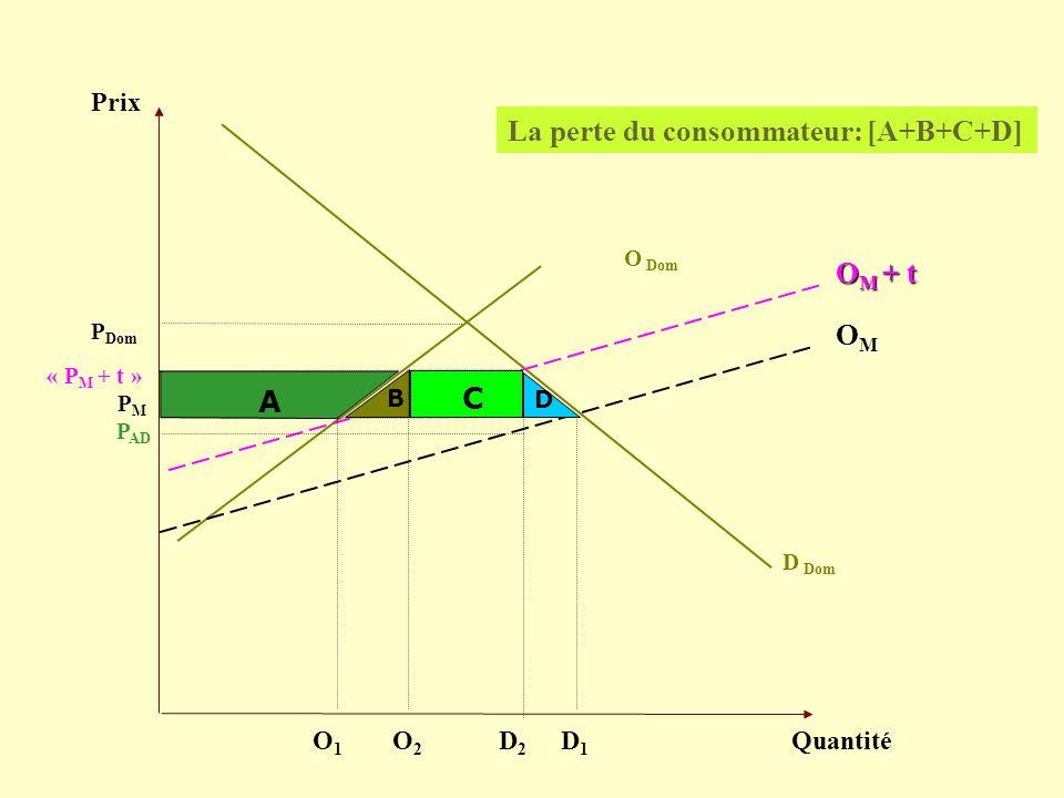 Prix Quantité D Dom PMPM La perte du consommateur: [A+B+C+D] OMOMOMOM P Dom O Dom O M + t « P M + t » D1D1 D2D2 P AD A B C D O2O2 O1O1