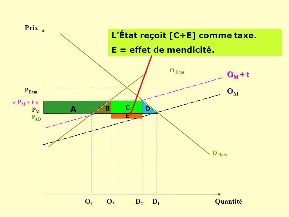 D Prix Quantité D Dom PMPM LÉtat reçoit [C+E] comme taxe. E = effet de mendicité. OMOMOMOM P Dom O Dom O M + t « P M + t » D1D1 D2D2 P AD A B C O2O2 O