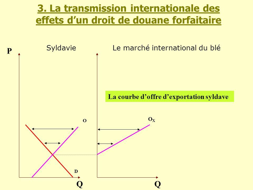 O D Q P OXOX Q 3. La transmission internationale des effets dun droit de douane forfaitaire La courbe doffre dexportation syldave SyldavieLe marché in