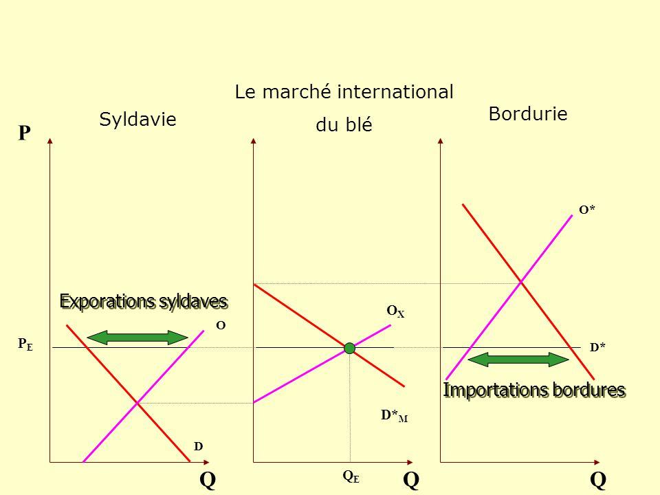 O D Q P OXOX Q O* D* Q D* M Exporations syldaves Importations bordures QEQE PEPE Bordurie Le marché international du blé Syldavie