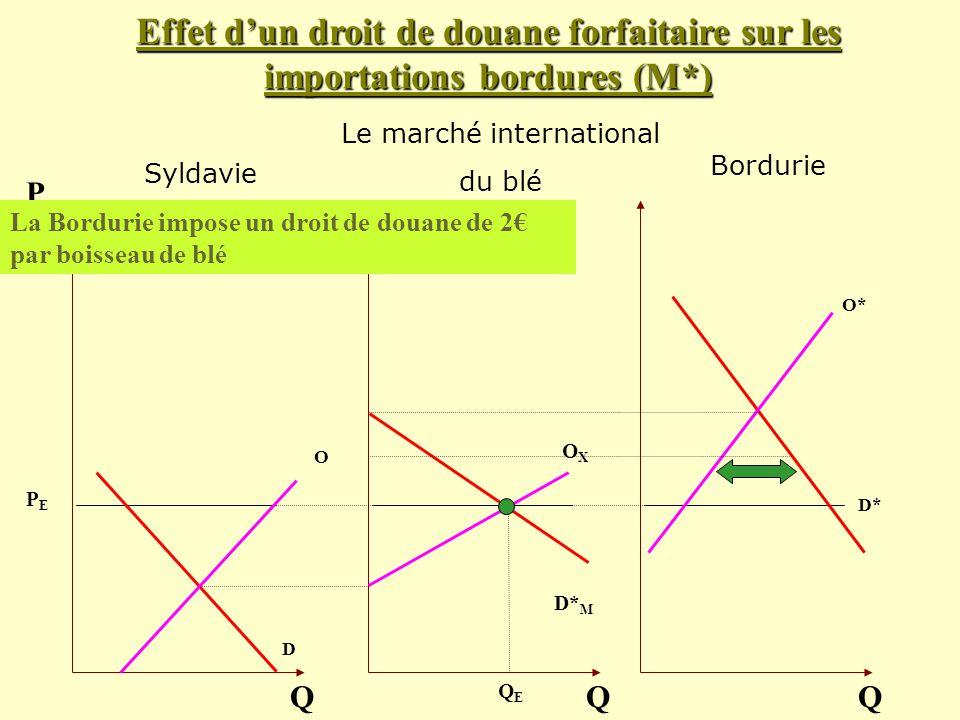 Le marché international du blé O D Q P OXOX Q O* D* Q Effet dun droit de douane forfaitaire sur les importations bordures (M*) D* M La Bordurie impose