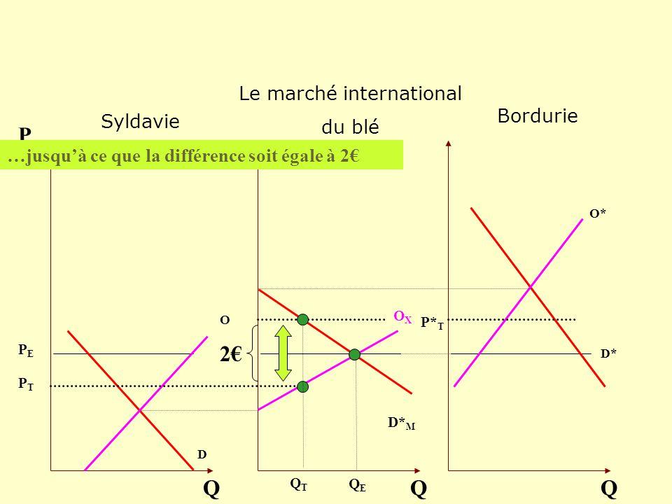 O D Q P OXOX Q O* D* Q D* M …jusquà ce que la différence soit égale à 2 QEQE QTQT 2 PEPE PTPT P* T Bordurie Le marché international du blé Syldavie