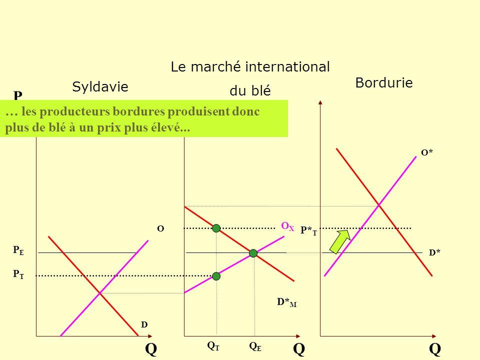 O D Q P OXOX Q O* D* Q D* M … les producteurs bordures produisent donc plus de blé à un prix plus élevé... QEQE QTQT PEPE PTPT P* T Bordurie Le marché