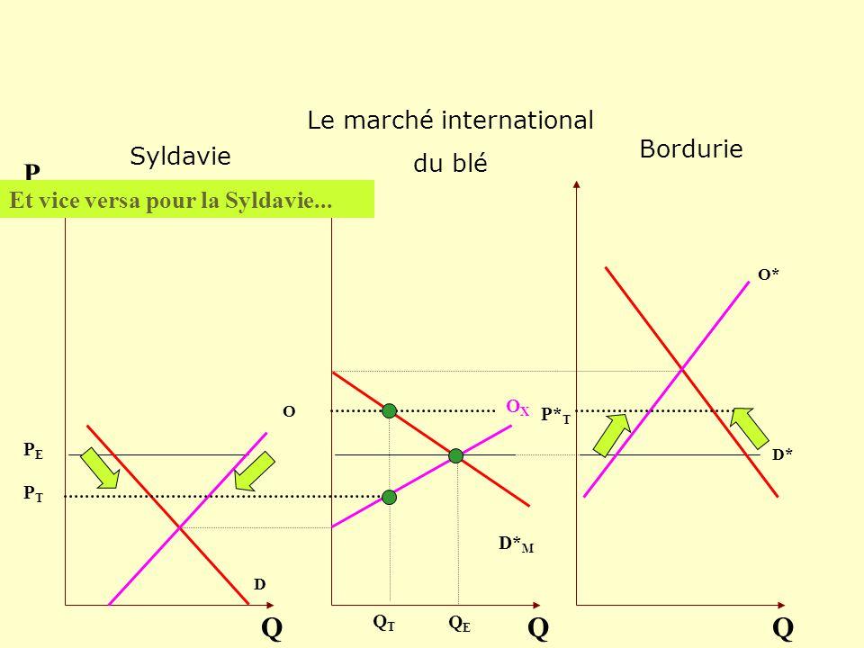 O D Q P OXOX Q O* D* Q D* M Et vice versa pour la Syldavie... QEQE QTQT PEPE PTPT P* T Bordurie Le marché international du blé Syldavie