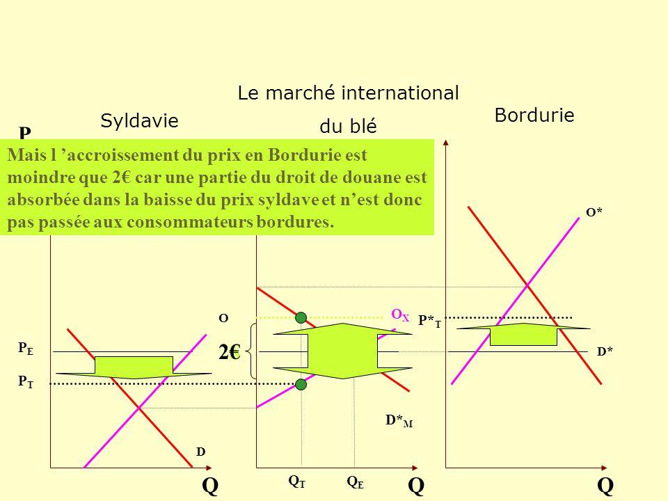 O D Q P OXOX Q O* D* Q D* M Mais l accroissement du prix en Bordurie est moindre que 2 car une partie du droit de douane est absorbée dans la baisse d