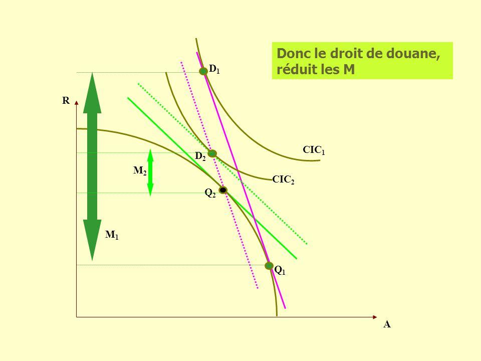 R A CIC 2 D1D1 Donc le droit de douane, réduit les M CIC 1 D2D2 Q1Q1 Q2Q2 M1M1 M2M2