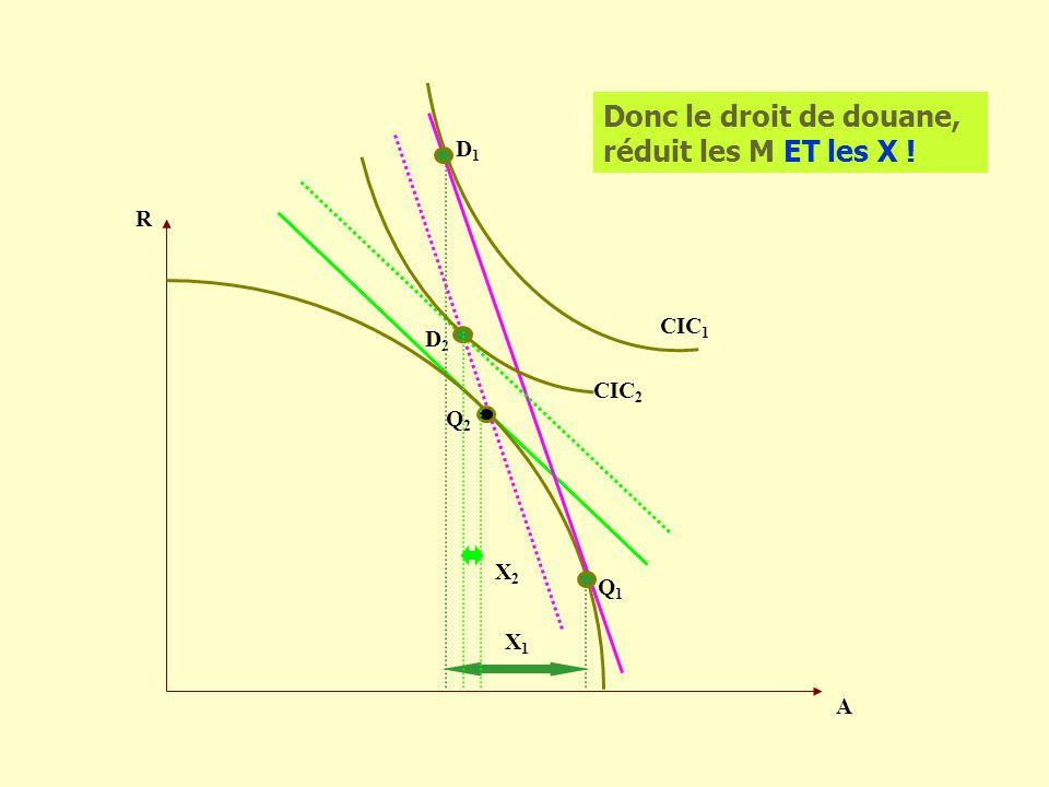 R A CIC 2 D1D1 Donc le droit de douane, réduit les M ET les X ! CIC 1 D2D2 Q1Q1 Q2Q2 X1X1 X2X2
