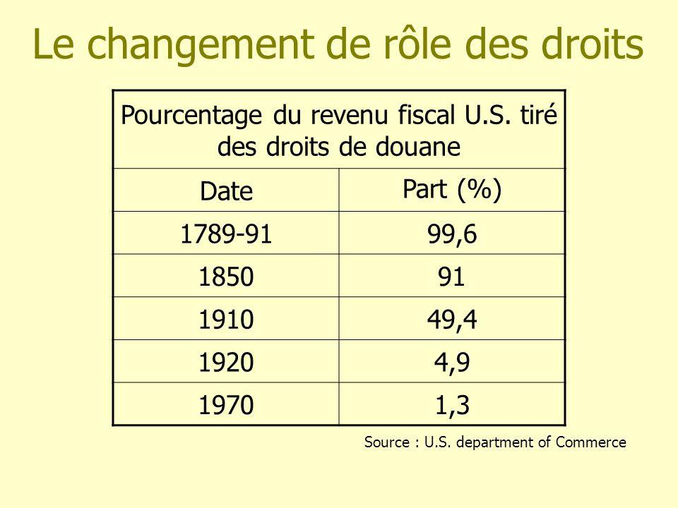 Le changement de rôle des droits Pourcentage du revenu fiscal U.S. tiré des droits de douane Date Part (%) 1789-9199,6 185091 191049,4 19204,9 19701,3