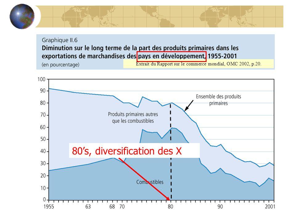 Extrait du Rapport sur le commerce mondial, OMC 2002, p.20. 80s, diversification des X