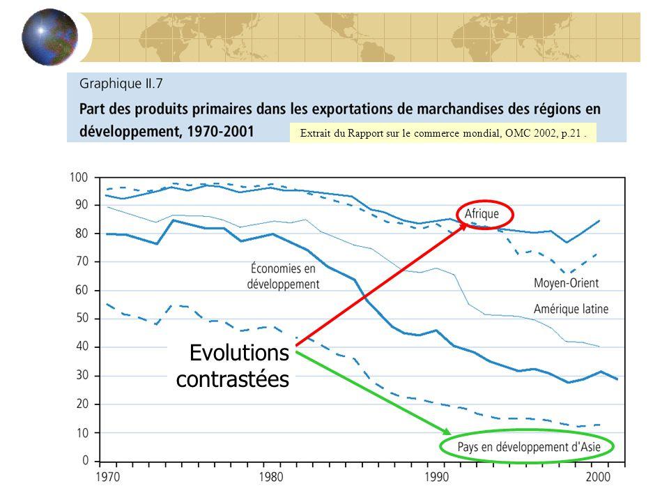 Extrait du Rapport sur le commerce mondial, OMC 2002, p.21. Evolutions contrastées