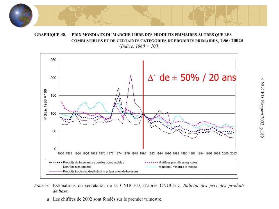 CNUCED, Rapport 2002, p.189 - de ± 50% / 20 ans
