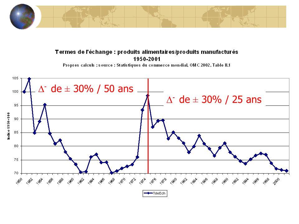 - de ± 30% / 25 ans - de ± 30% / 50 ans