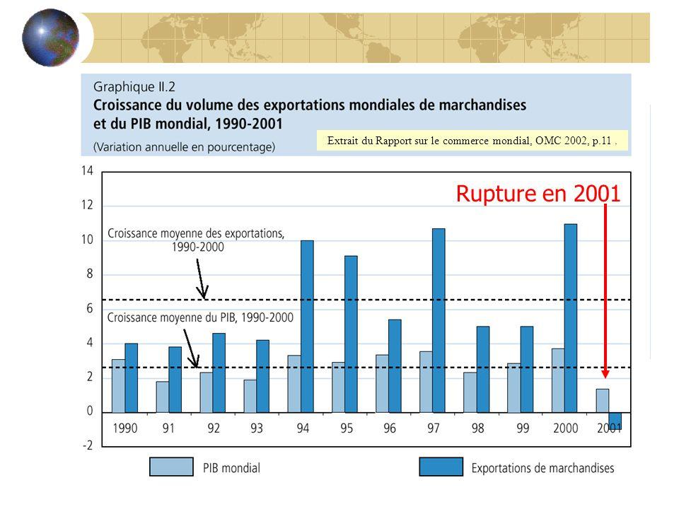 Extrait du Rapport sur le commerce mondial, OMC 2002, p.11. Rupture en 2001